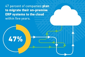 Enterprise resource planning (ERP) is moving to the cloud from on-premise.
