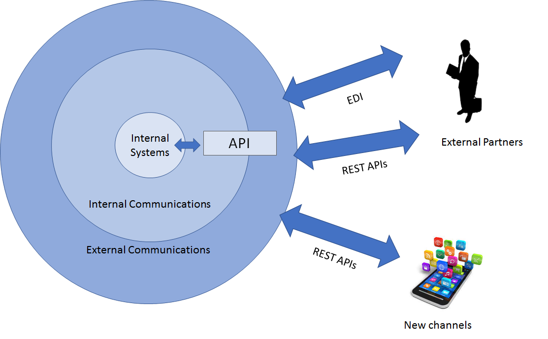EDI vs API External logical comms with new channels and internal APIs