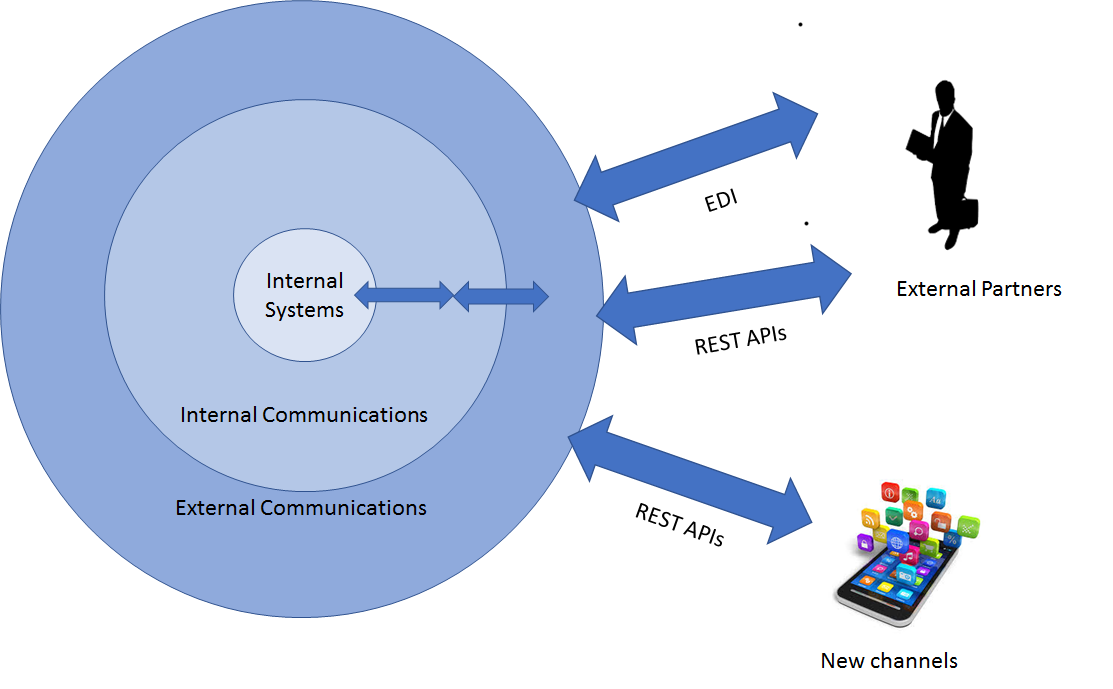 EDI vs API External logical comms with new channels