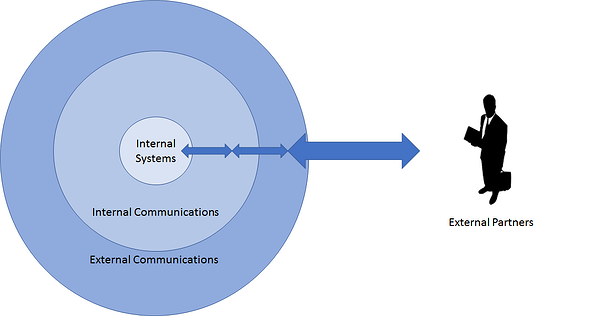 EDI vs API External logical communications