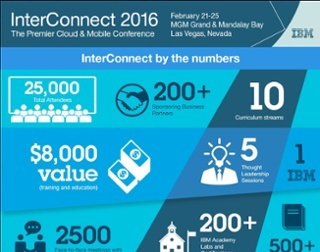 Connect with Lightwell at IBM InterConnect 2016