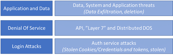API Security Coverage