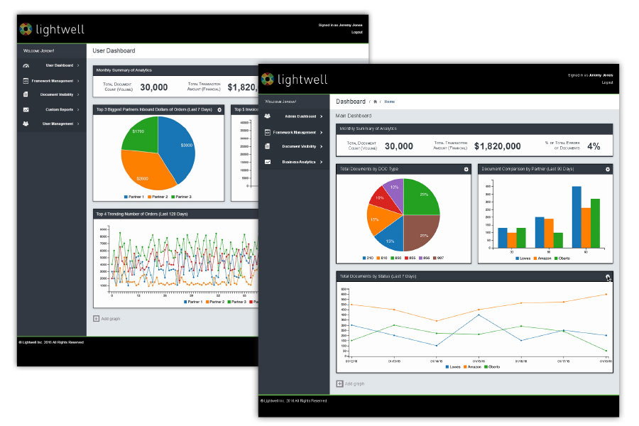 Lightwell B2B Framework dashboards
