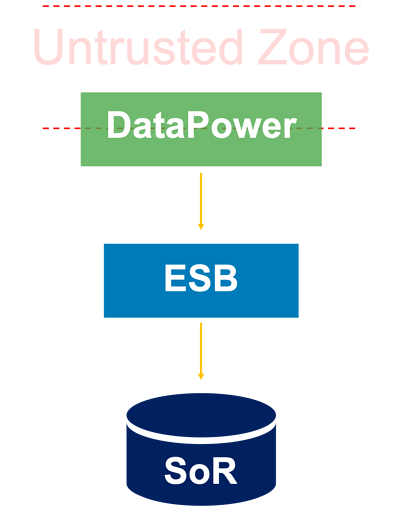 DataPower Securing Backend Resources