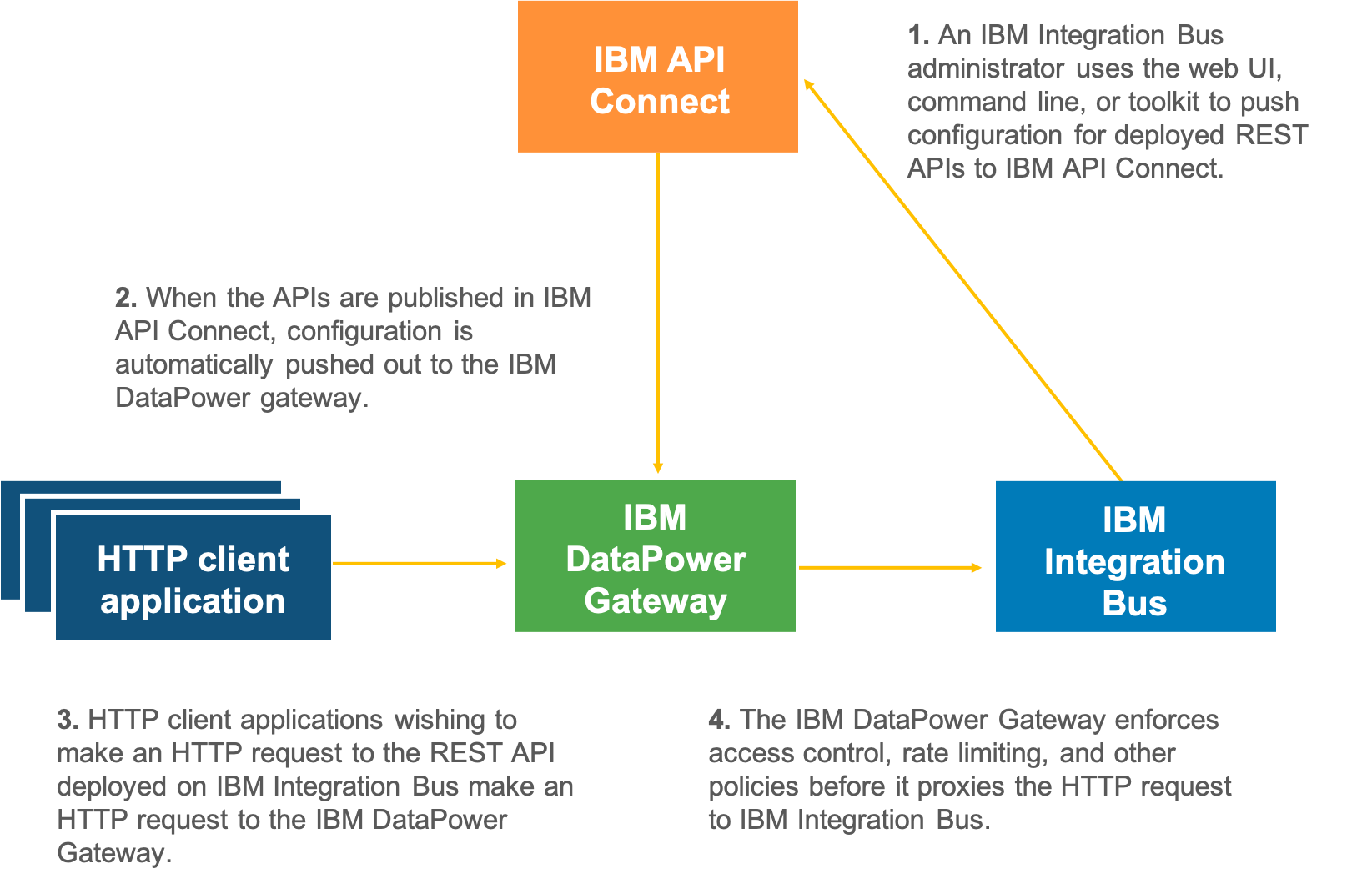 API Connect DataPower IBM IIB