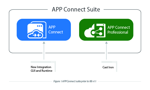 IBM App Connect Suite Prior to IIB v 11