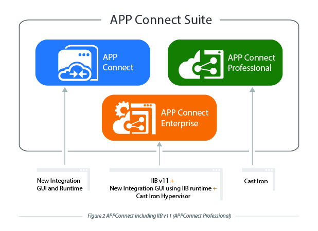App Connect Suite After IIB V11