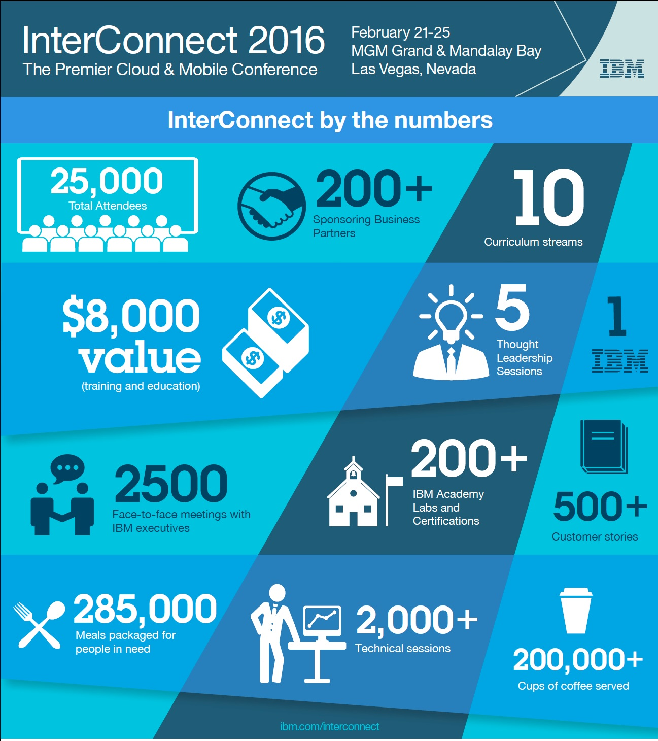 IBM Interconnect by the Numbers