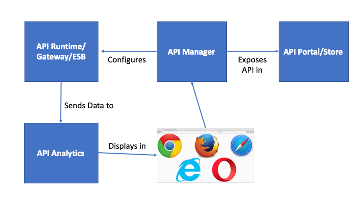 API Management and ESBs