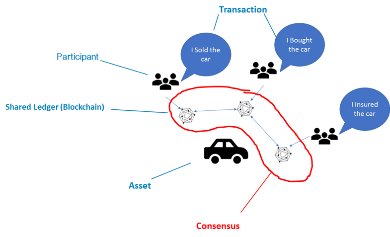 Blockchain car example 2 consensus