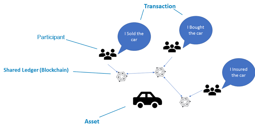 Blockchain car example
